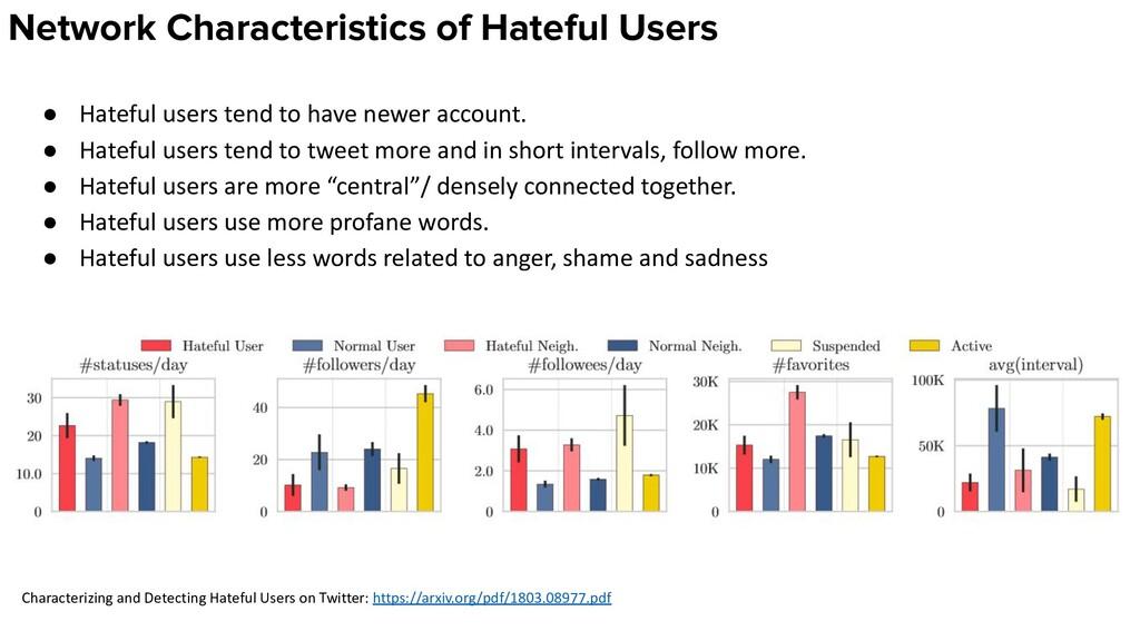 Network Characteristics of Hateful Users ● Hate...