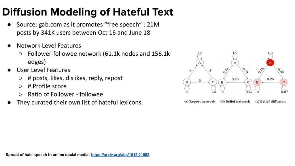 Diffusion Modeling of Hateful Text ● Source: gab...