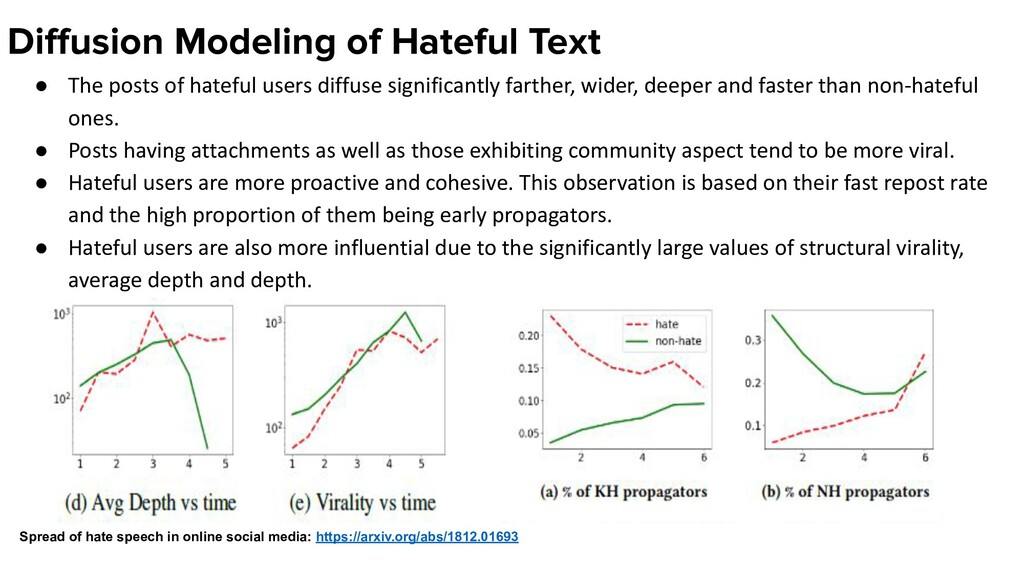 Diffusion Modeling of Hateful Text ● The posts o...