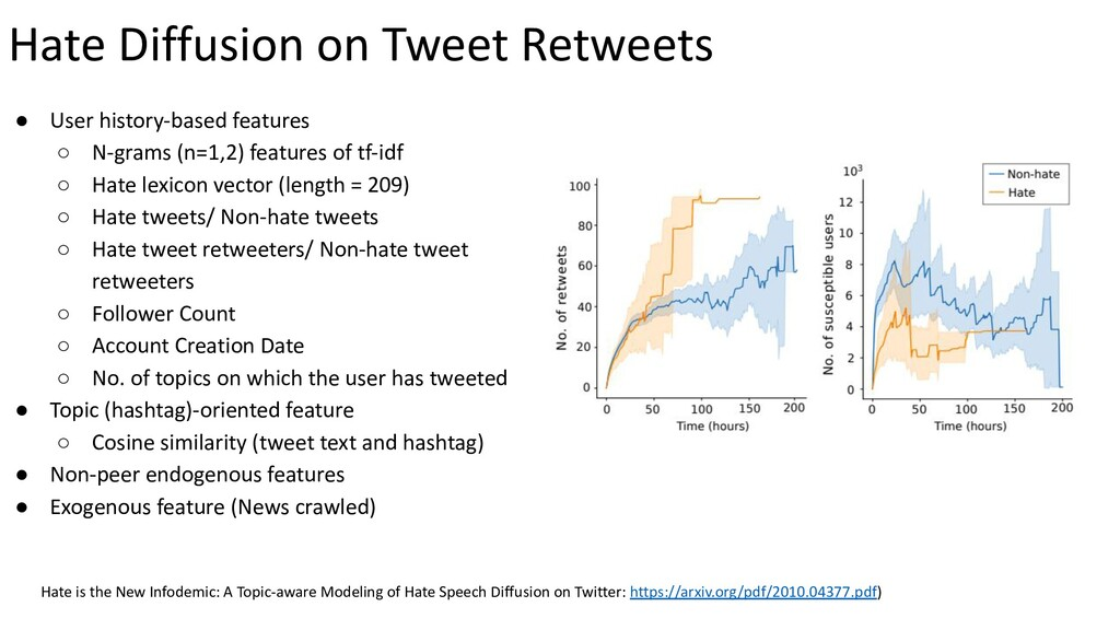 Hate Diffusion on Tweet Retweets ● User history...
