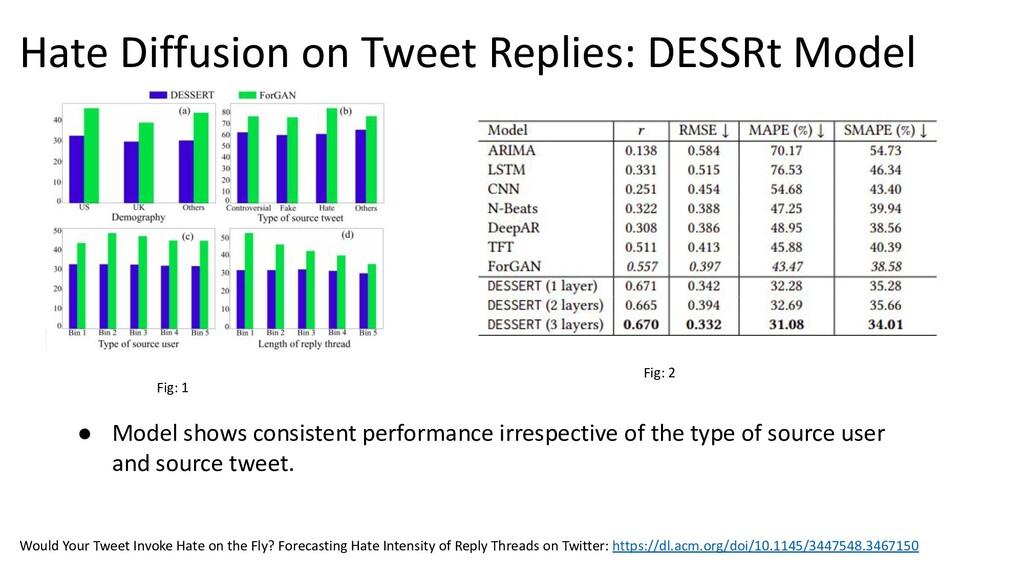 Hate Diffusion on Tweet Replies: DESSRt Model ●...