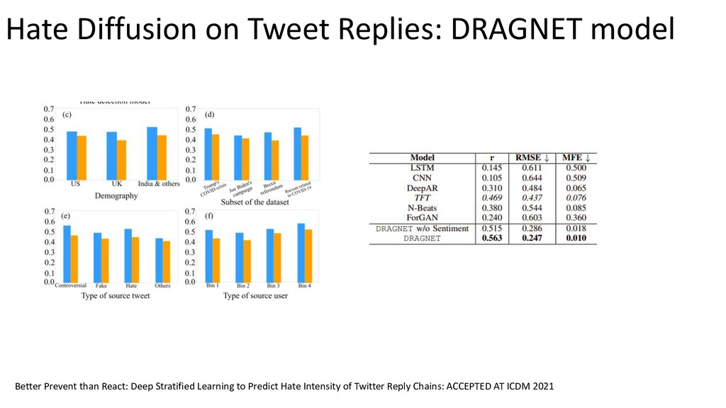 Hate Diffusion on Tweet Replies: DRAGNET model ...