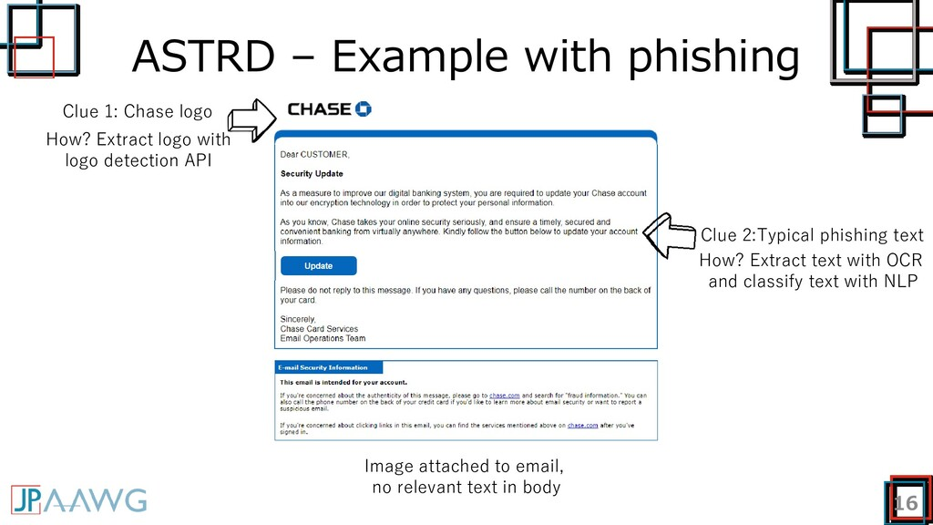 ASTRD – Example with phishing 16 Image attached...