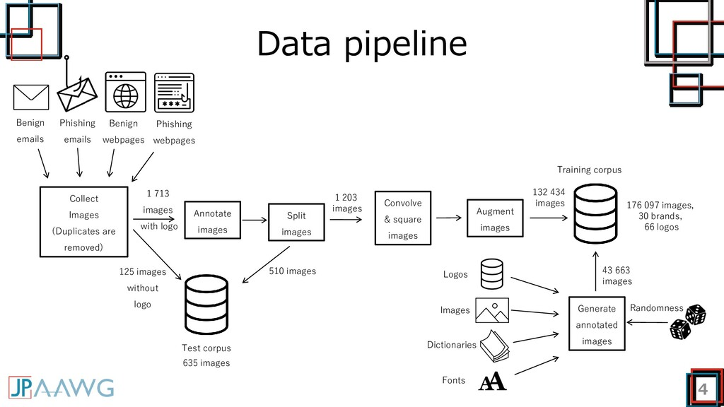 Data pipeline 4 Training corpus Test corpus 125...