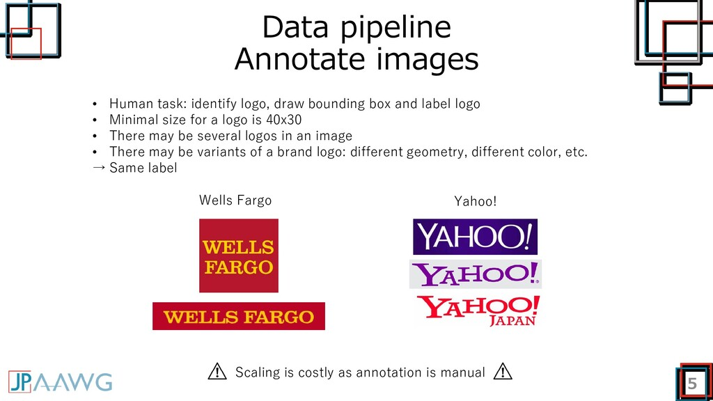 Data pipeline Annotate images 5 • Human task: i...