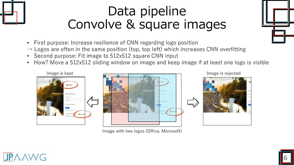Data pipeline Convolve & square images 6 • Firs...