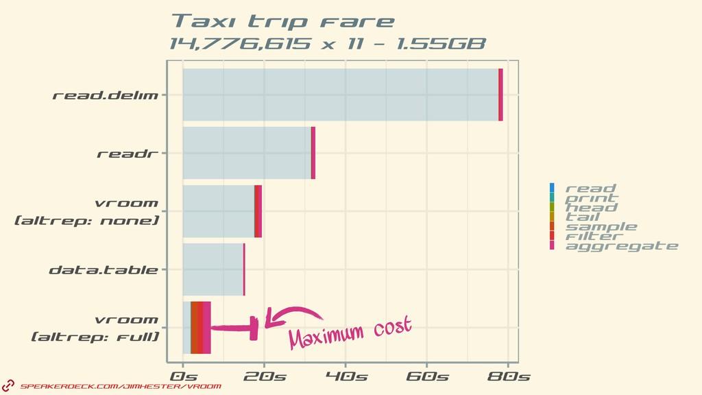 SPEAKERDECK.COM/JIMHESTER/VROOM Maximum cost