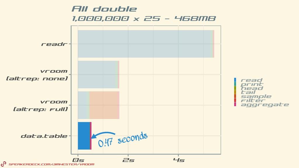 SPEAKERDECK.COM/JIMHESTER/VROOM 0.47 seconds