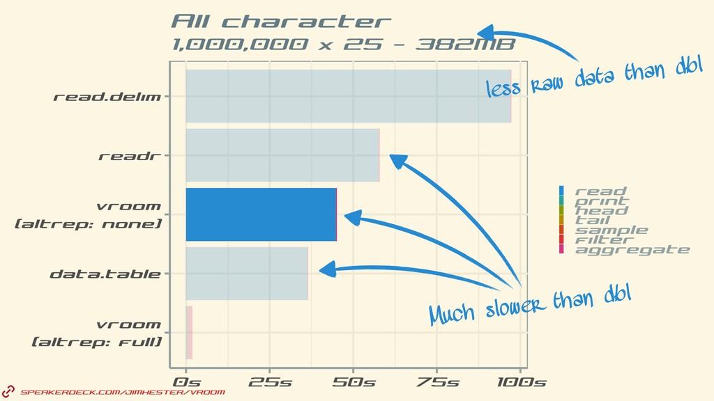 SPEAKERDECK.COM/JIMHESTER/VROOM less raw data t...