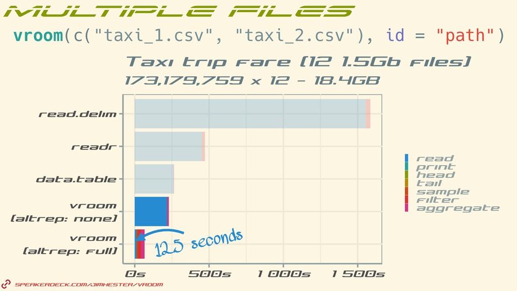"""12.5 seconds vroom(c(""""taxi_1.csv"""", """"taxi_2.csv""""..."""