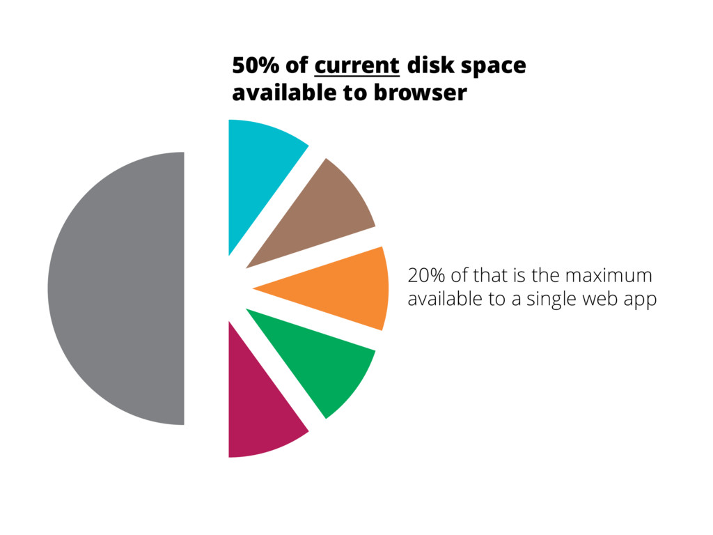 50% of current disk space available to browser ...