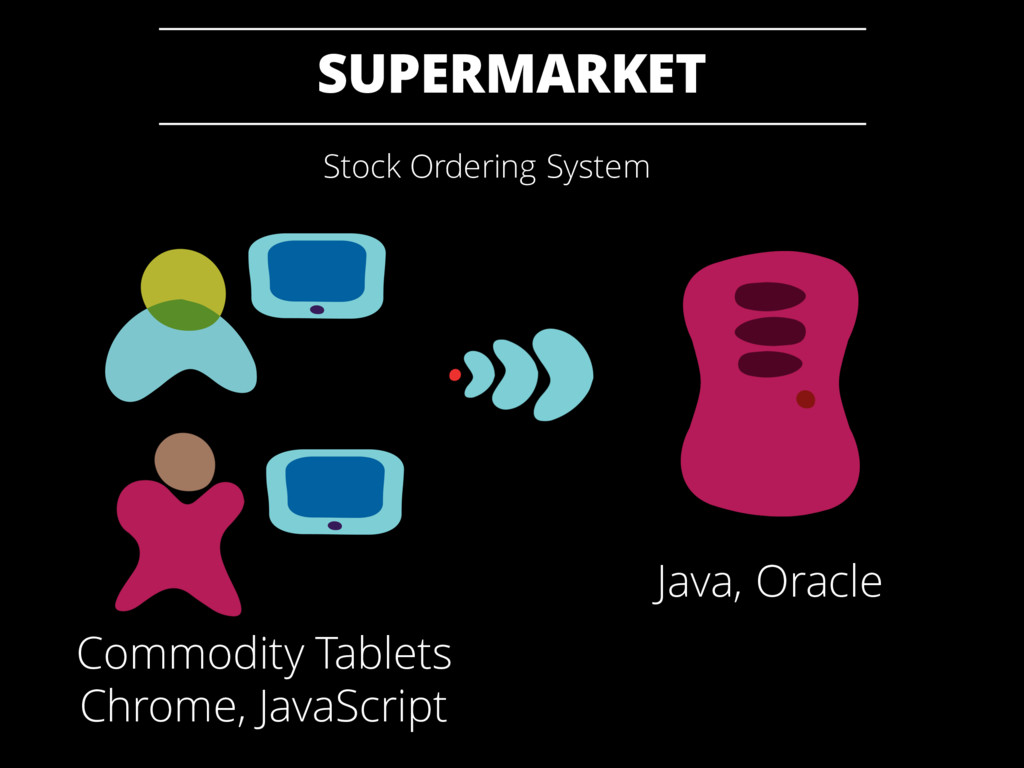 SUPERMARKET Java, Oracle Commodity Tablets Chro...