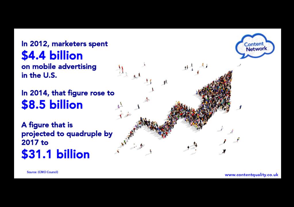 In 2012, marketers spent $4.4 billion on mobile...