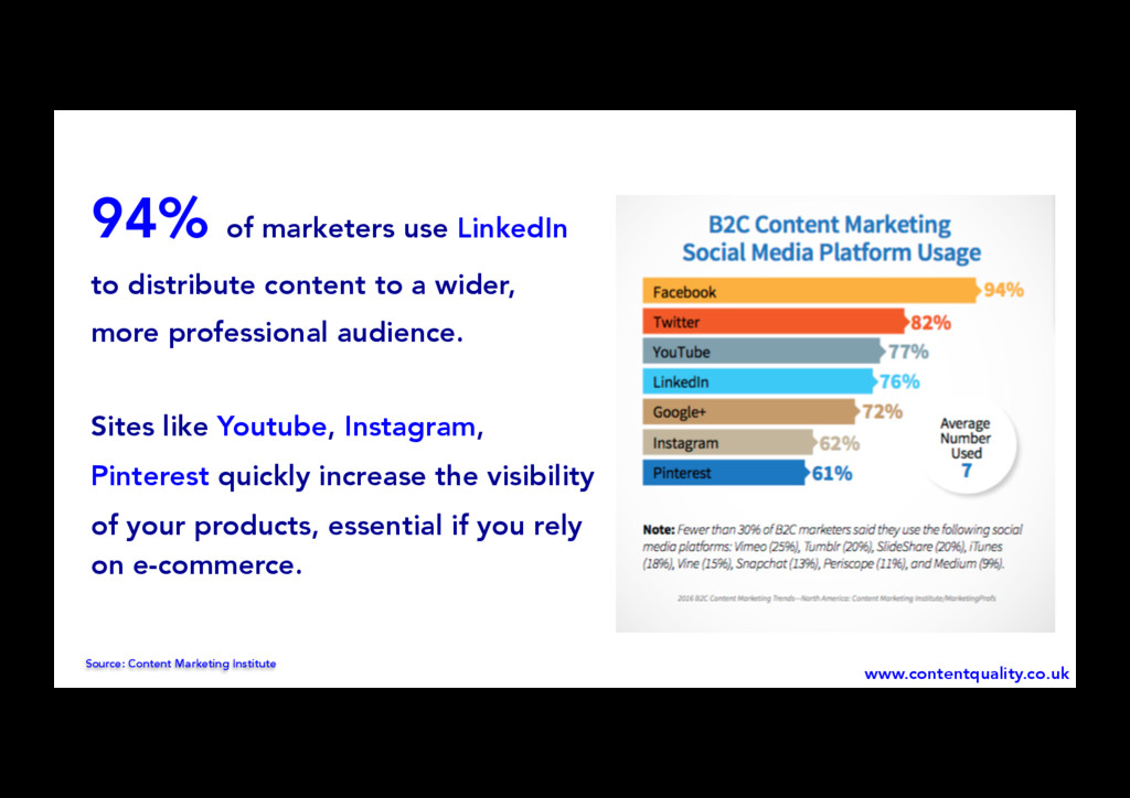 94% of marketers use LinkedIn to distribute con...