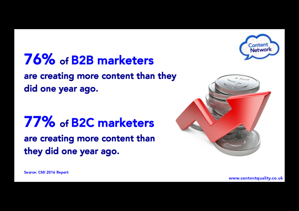 76% of B2B marketers are creating more content ...