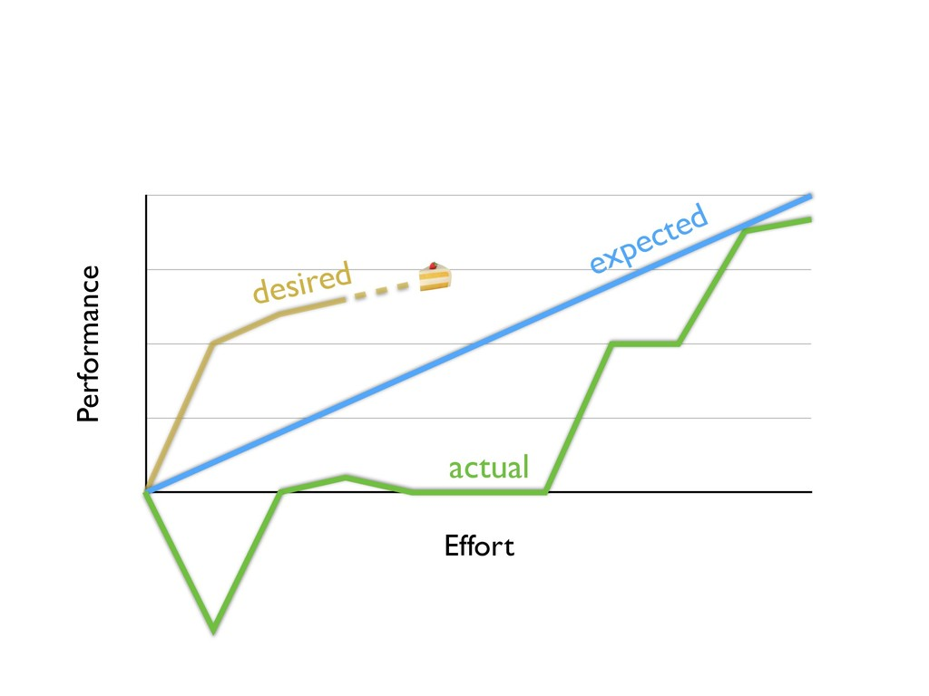 Performance Effort  expected actual desired