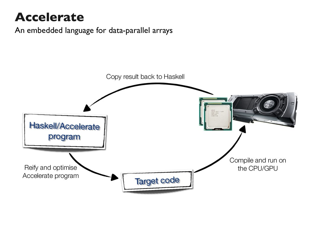 Accelerate An embedded language for data-parall...