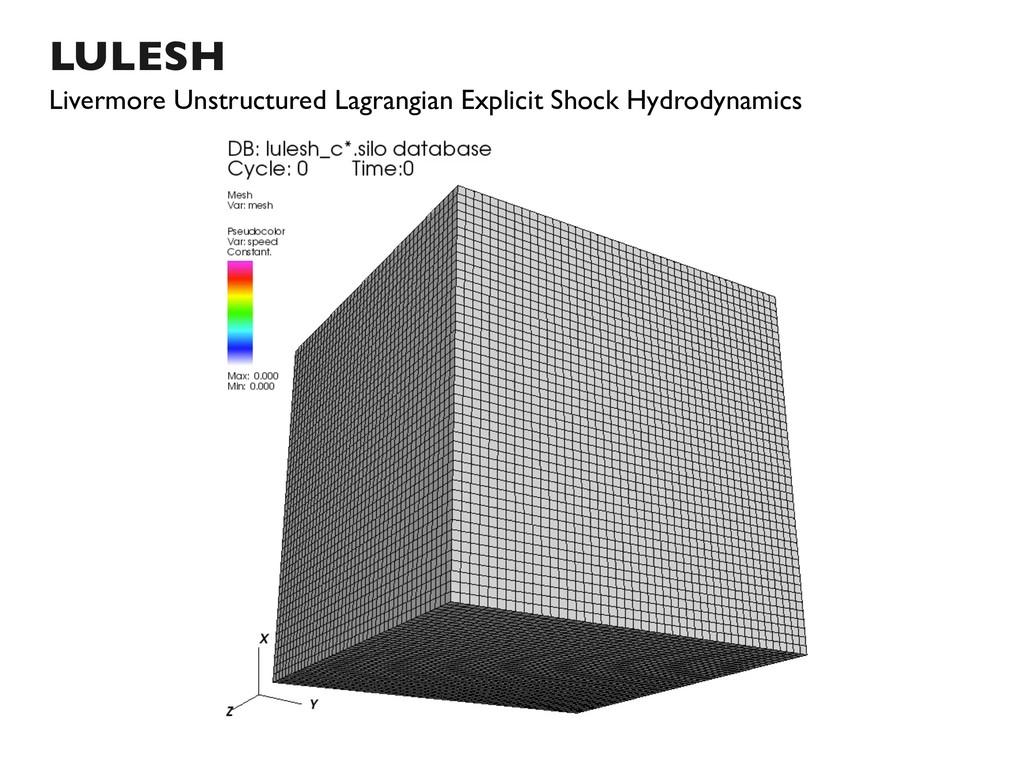 LULESH Livermore Unstructured Lagrangian Explic...