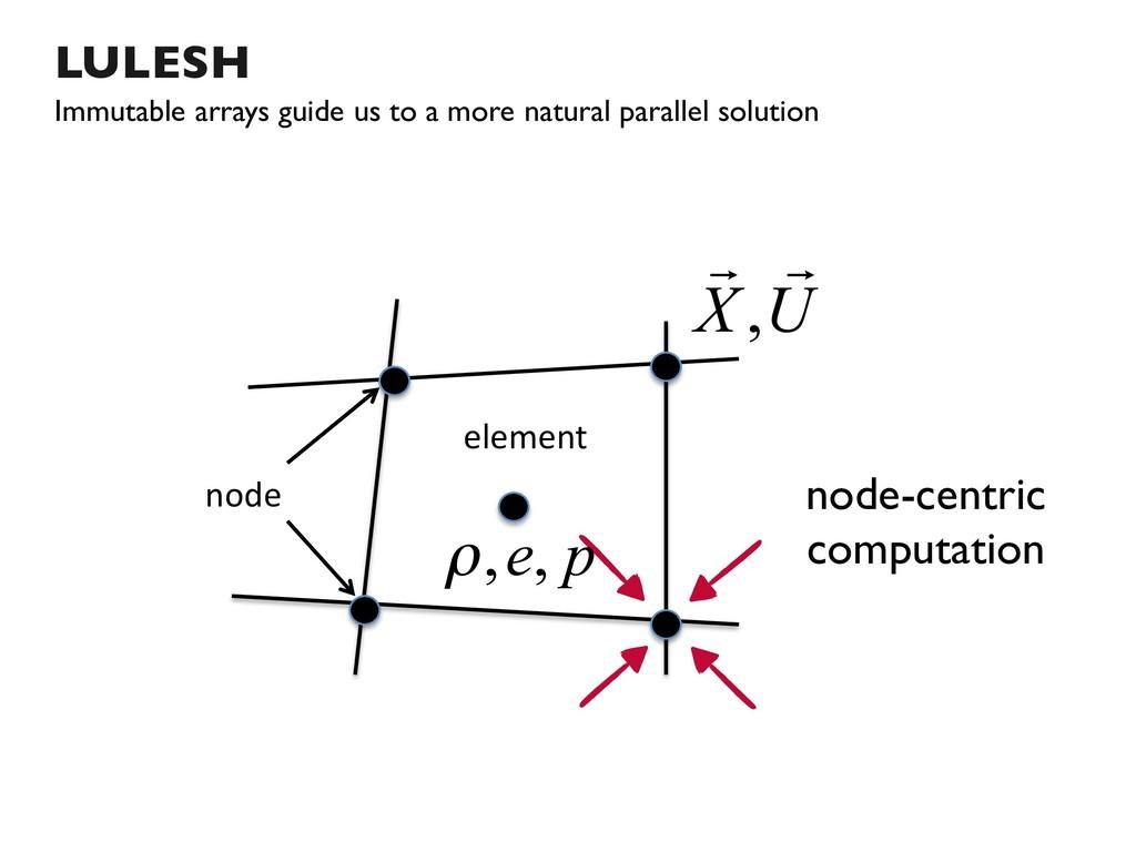 LULESH Immutable arrays guide us to a more natu...