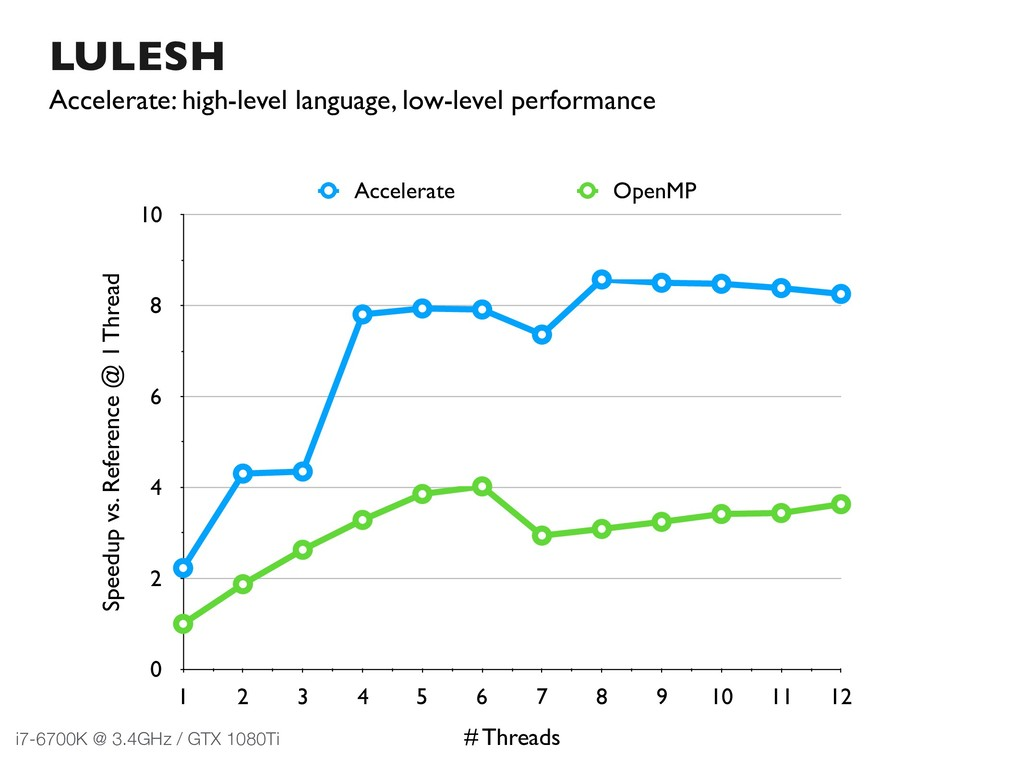 LULESH Accelerate: high-level language, low-lev...