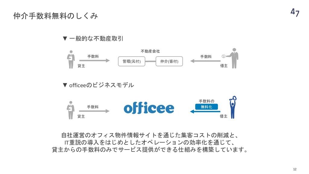 内装事業(47内装株式会社) 『いつもの働くを楽しく』 オフィス内装のデザイン・施工 物件選定...