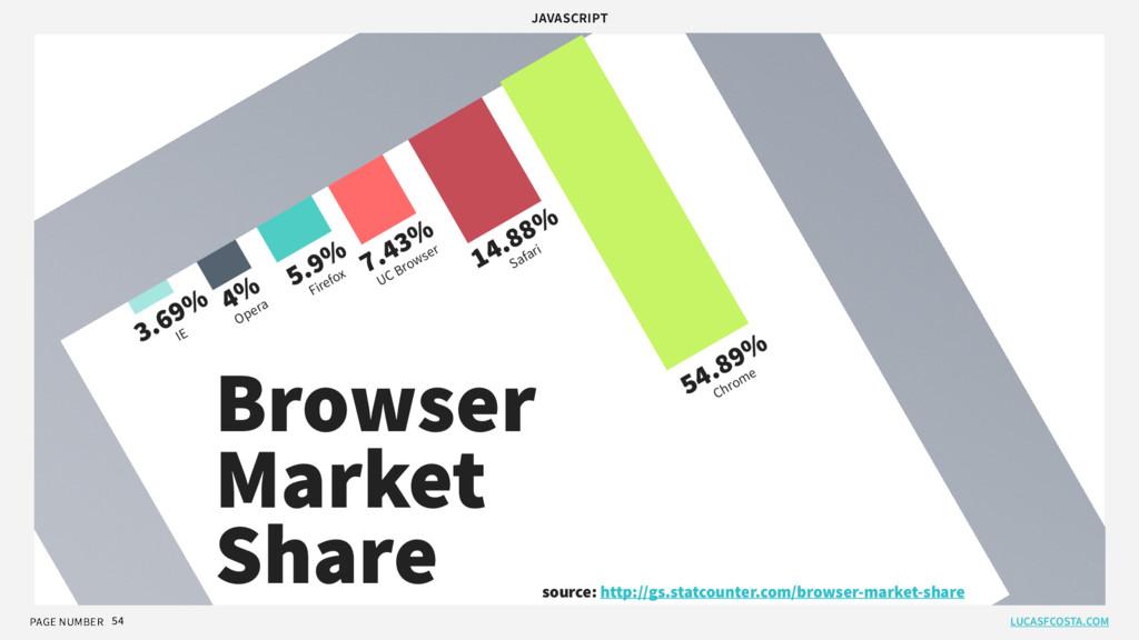 PAGE NUMBER JAVASCRIPT 54 14.88% Safari 54.89% ...