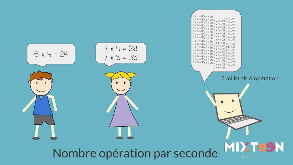 7 x 4 = 28 7 x 5 = 35 6 x 4 = 24 Nombre opérati...