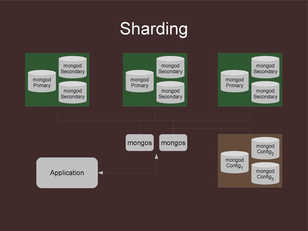 Sharding Application mongod Primary mongod Seco...