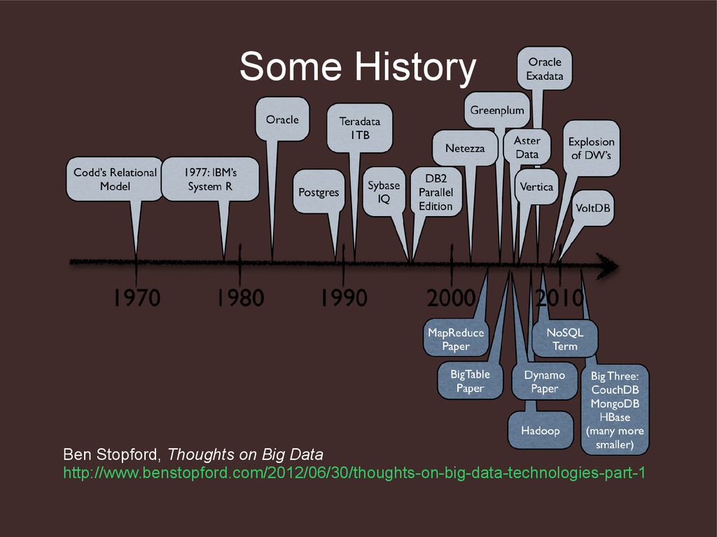 Some History Ben Stopford, Thoughts on Big Data...
