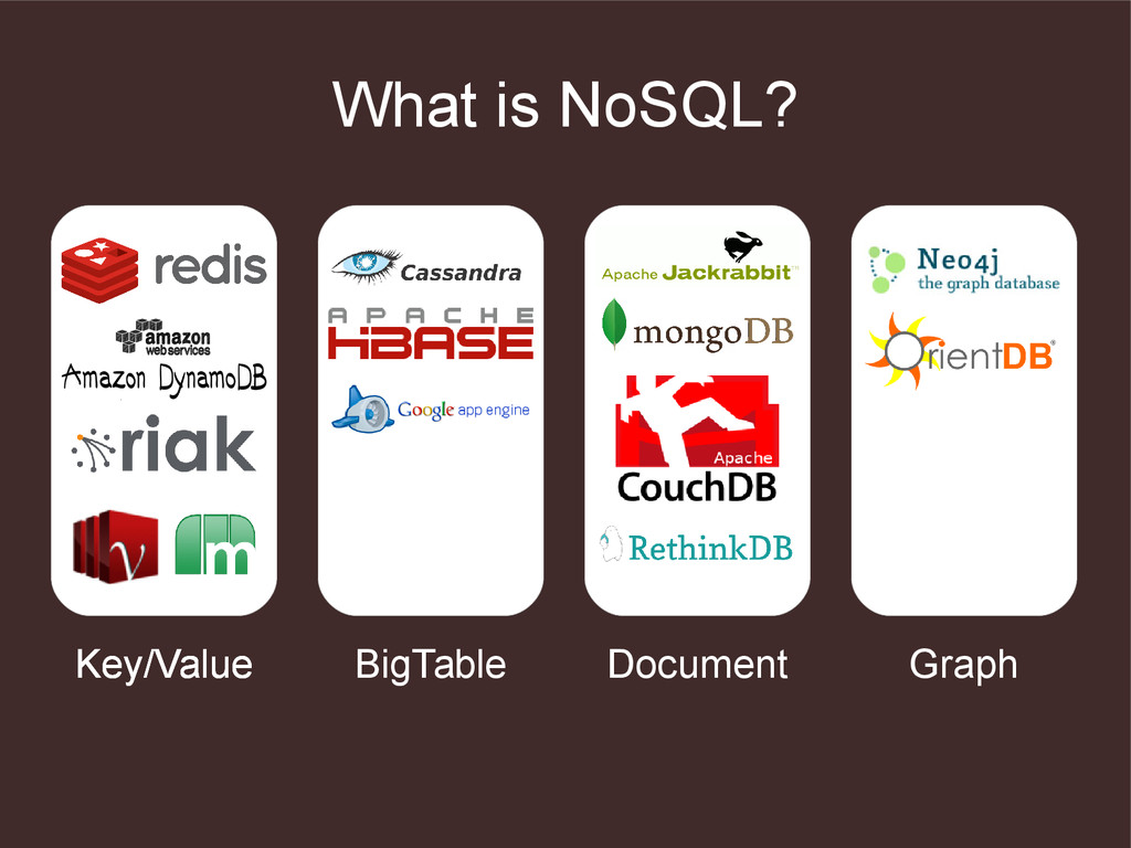 What is NoSQL? Key/Value Graph Key/Value Key/Va...