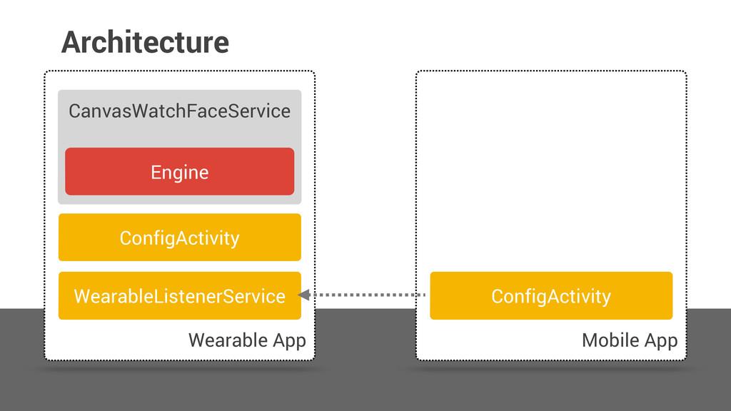 Architecture Wearable App Mobile App CanvasWatc...