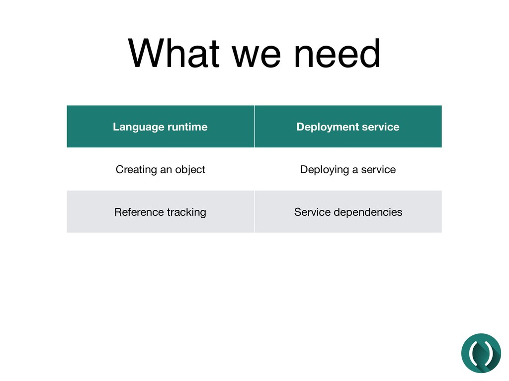 What we need Language runtime Deployment servic...
