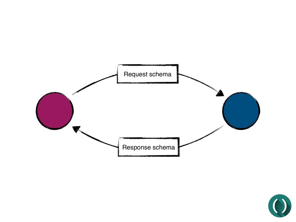 Request schema Response schema
