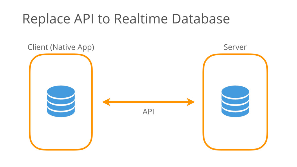 Replace API to Realtime Database API Client (Na...