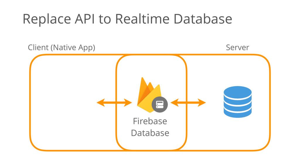 Client (Native App) Server Firebase Database Re...