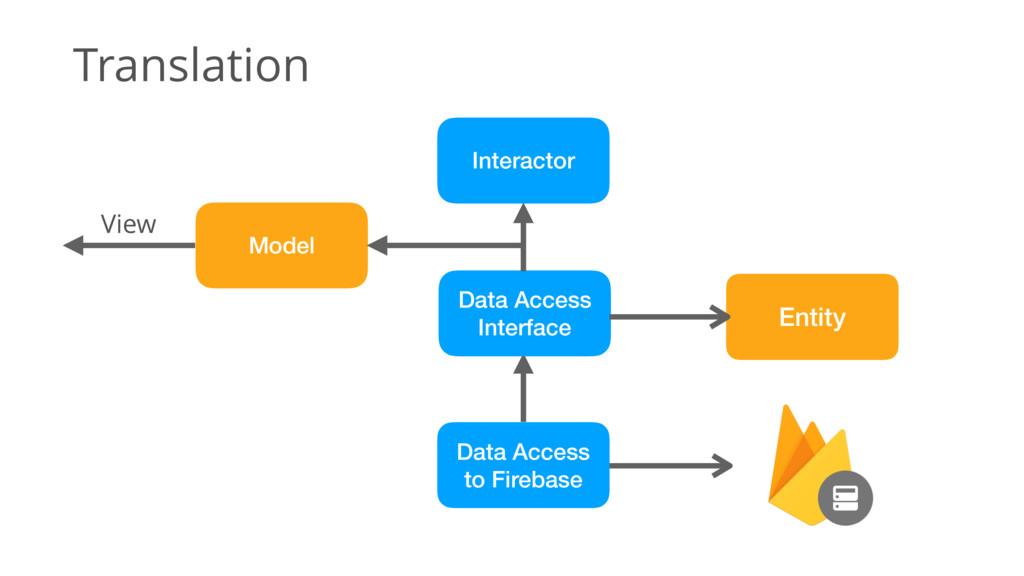 Translation Entity Data Access Interface Data A...