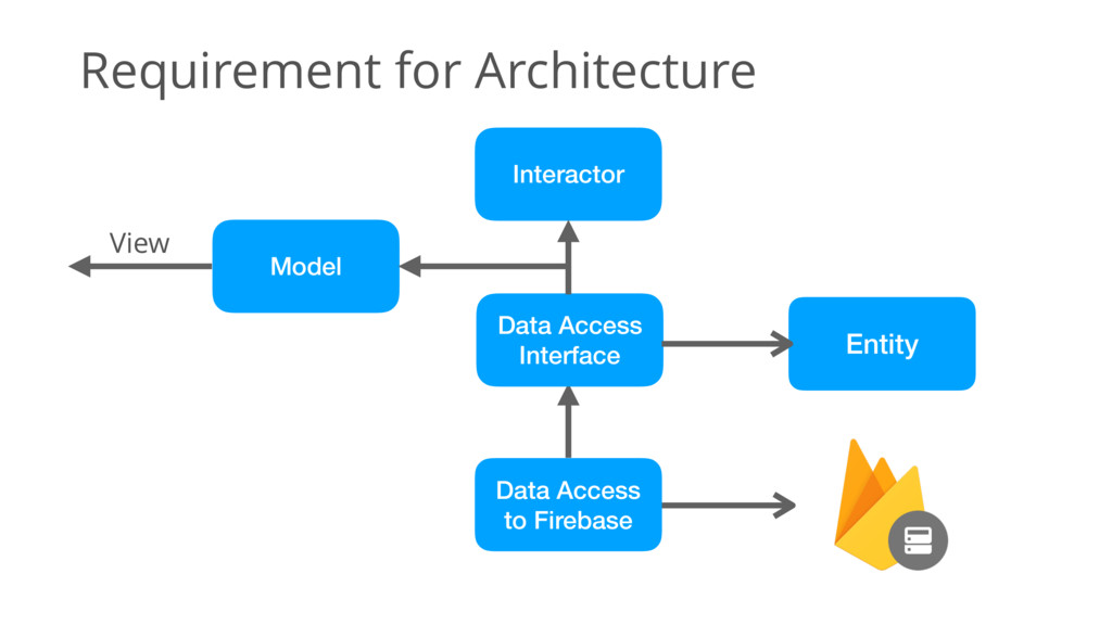 Requirement for Architecture Entity Data Access...