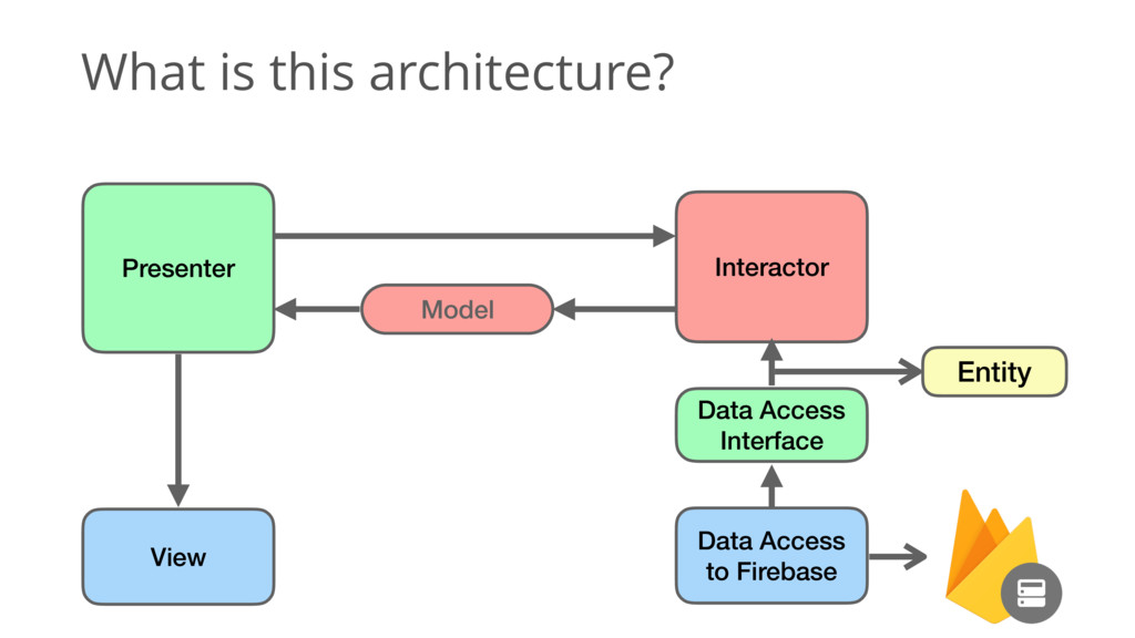 What is this architecture? Entity Data Access I...