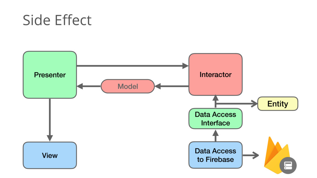 Side Effect Entity Data Access Interface Data A...