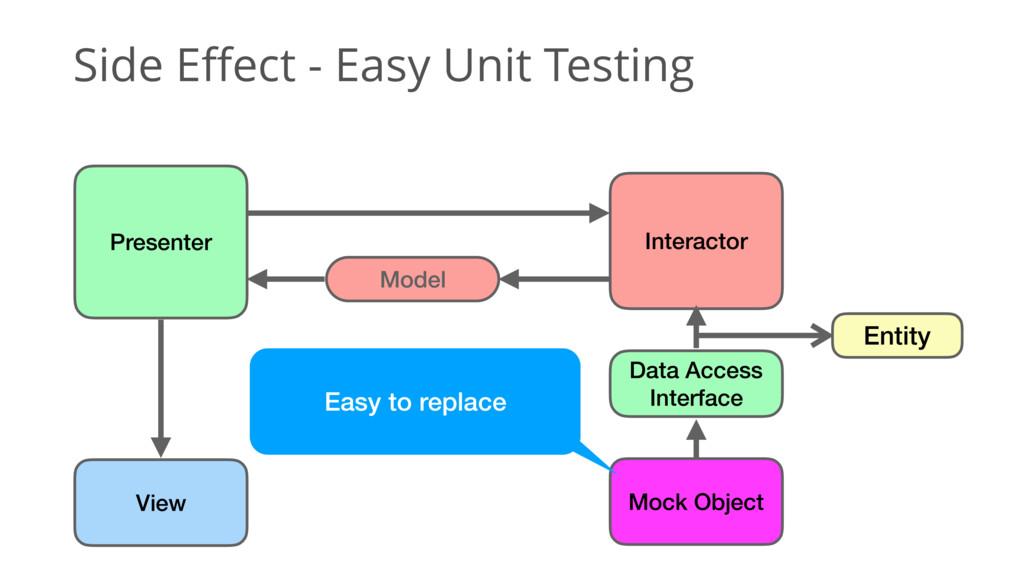 Side Effect - Easy Unit Testing Entity Data Acc...