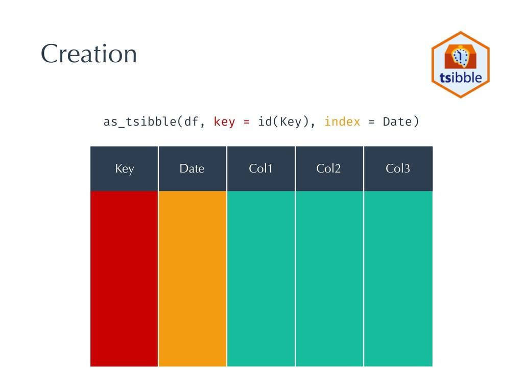 Creation Date as_tsibble(df, key = id(Key), ind...