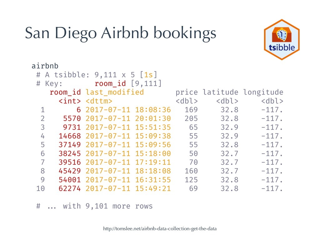 San Diego Airbnb bookings http://tomslee.net/ai...