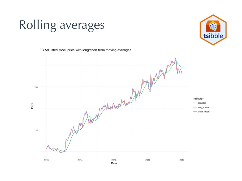 Rolling averages