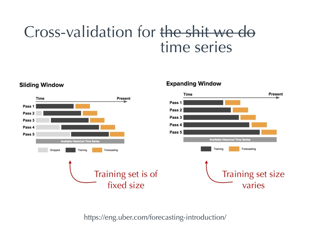 Cross-validation for the shit we do Training se...