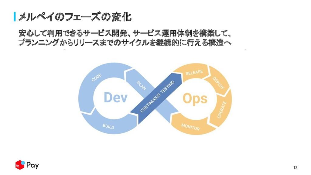 13 安心して利用できるサービス開発、サービス運用体制を構築して、 プランニングからリリースま...