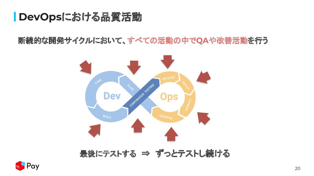 20 DevOpsにおける品質活動 断続的な開発サイクルにおいて、すべての活動の中でQAや改善...