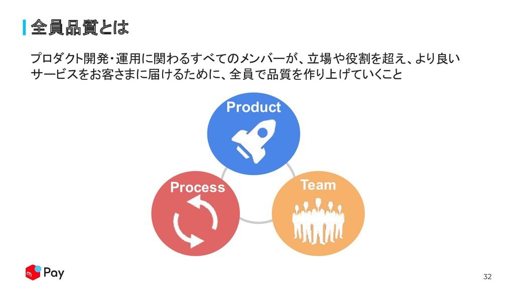 32 全員品質とは プロダクト開発・運用に関わるすべてのメンバーが、立場や役割を超え、より良い...