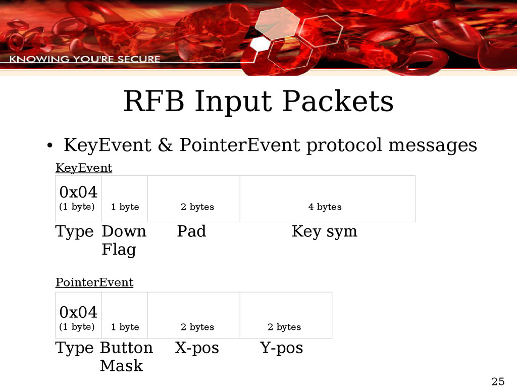 25 RFB Input Packets ● KeyEvent & PointerEvent ...