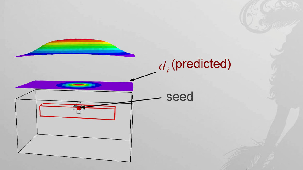 seed d i (predicted)