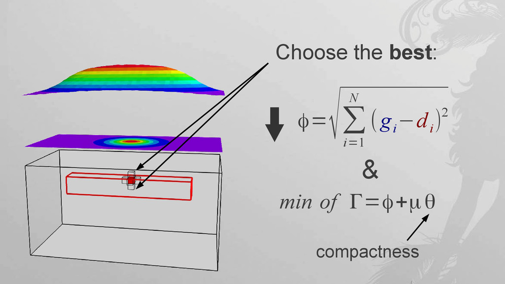 Choose the best: φ= √∑ i=1 N (g i −d i )2 min o...